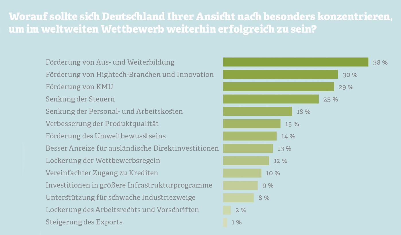 Grafik: Worauf sollte sich Deutschland konzentrieren, um im Wettbewerb konkurrenzfähig zu bleiben?