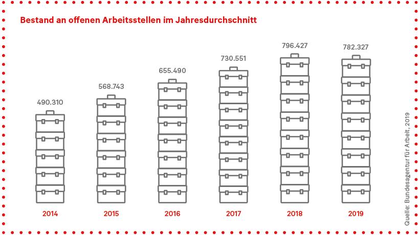 Grafik: Bestand an offenen Arbeitsstellen im Jahresdurchschnitt