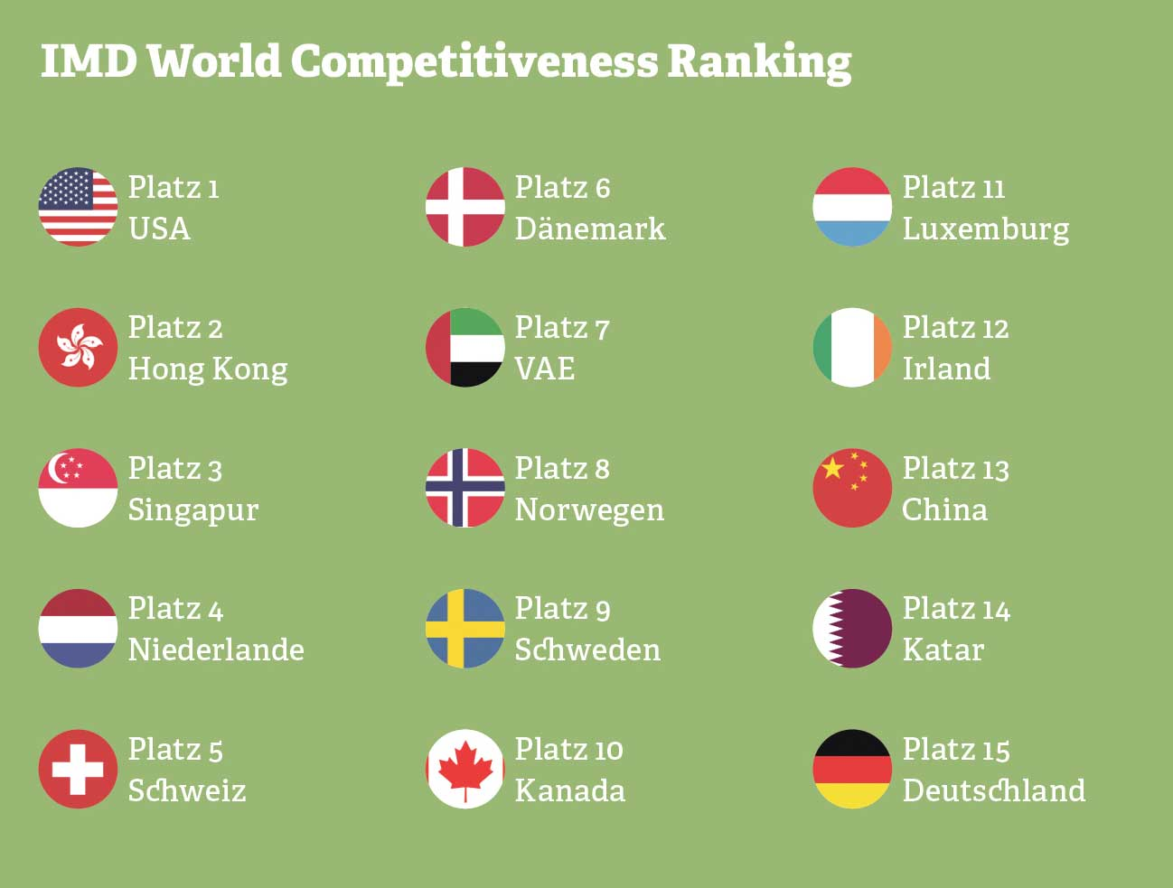 Grafik: IMD World Competitiveness Ranking
