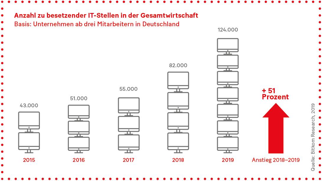 Grafik: Anzahl zu besetzender IT-Stellen in der Gesamtwirtschaft