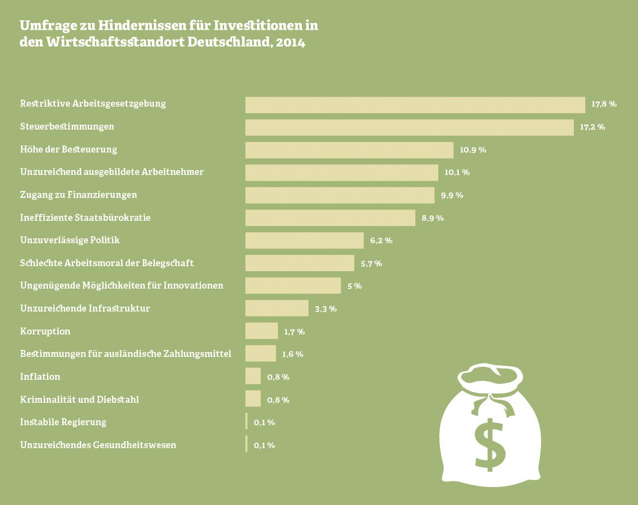 Grafik: Hindernisse für Investitionen in den Wirtschaftsstandort Deutschland, 2014.