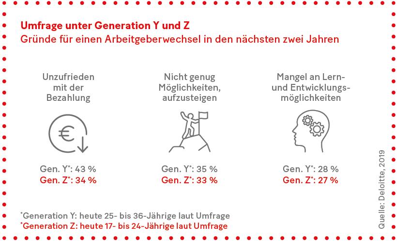 Grafik: Umfrage unter Generation Y und Z: Gründe für einen Arbeitgeberwechsel in den nächsten zwei Jahren