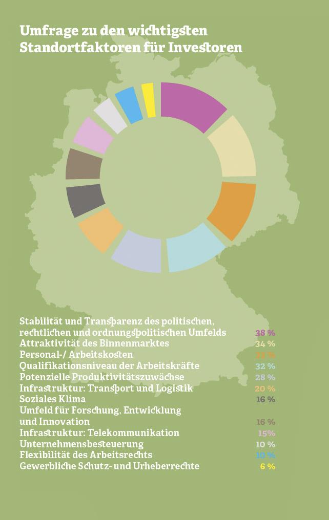 Grafik: Umfrage zu den wichtigsten Standortfaktoren für Investoren