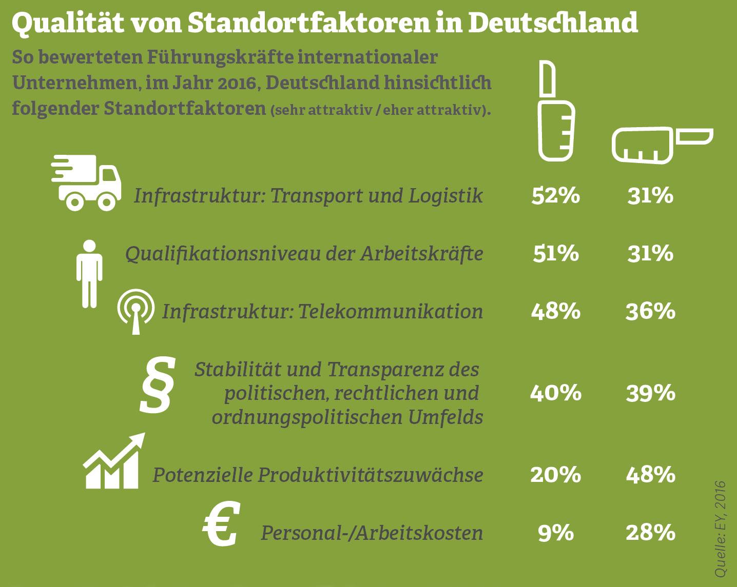 Grafik: Qualität von Standortfaktoren in Deutschland