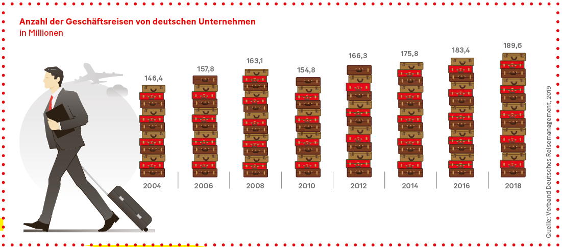 Grafik: Anzahl der Geschäftsreisen von deutschen Unternehmen in Millionen