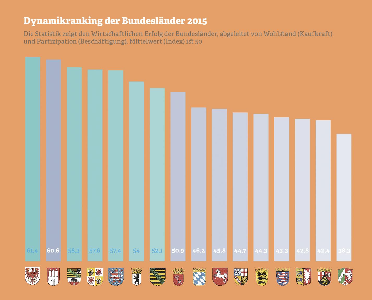 Grafik: Dynamikranking der Bundesländer 2015