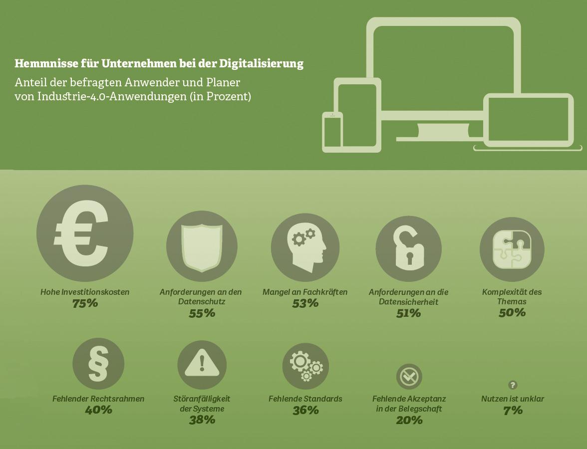 Grafik: Hemnisse für Unternehmen bei der Digitalisierung: Anteil der befragten Anwender und Planer von Industrie-4.0-Anwendungen (in Prozent).