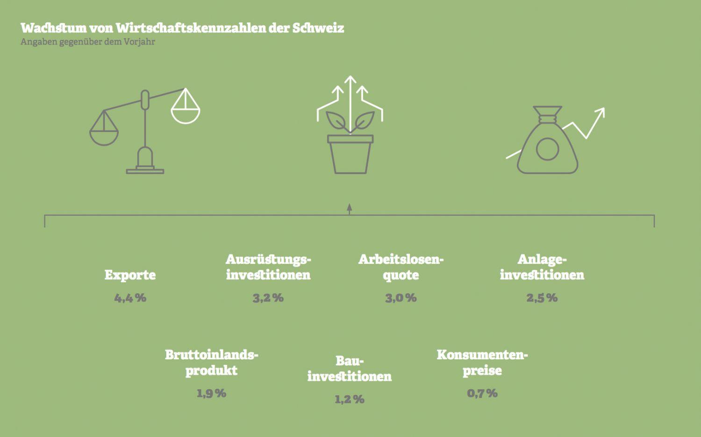 Grafik: Wachstum von Wirtschaftskennzahlen der Schweiz. Quelle: KOF, 2018