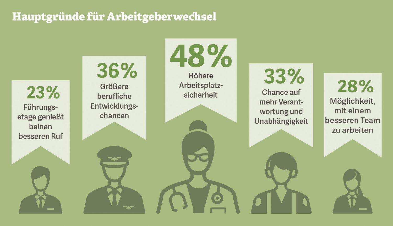Grafik: Hauptgründe für Arbeitgeberwechsel