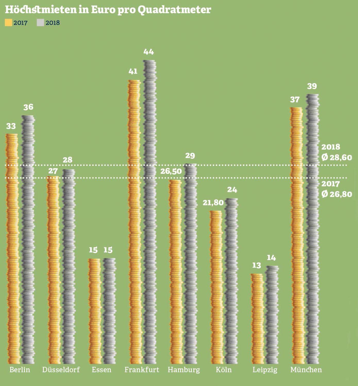 Grafik: Höchstmieten in Euro pro Quadratmeter