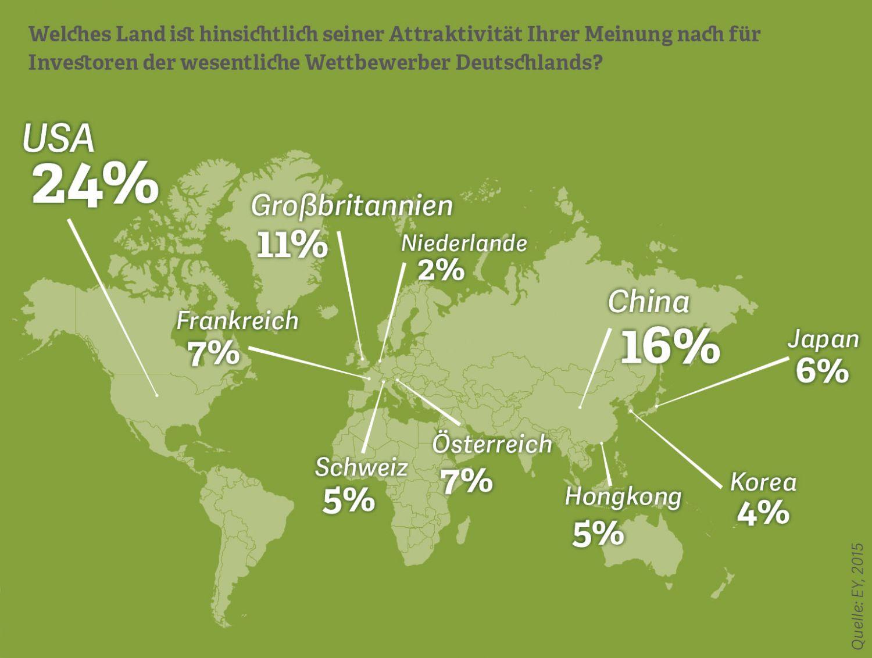 Grafik: Welches Land ist hinsichtlich der Attraktivität für Investoren der wesentliche Wettbewerber Deutschlands?