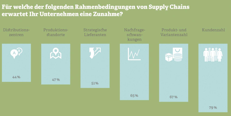 Grafik: Rahmenbedingungen von Supply Chains